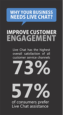 Why Your Business Needs Live Chat