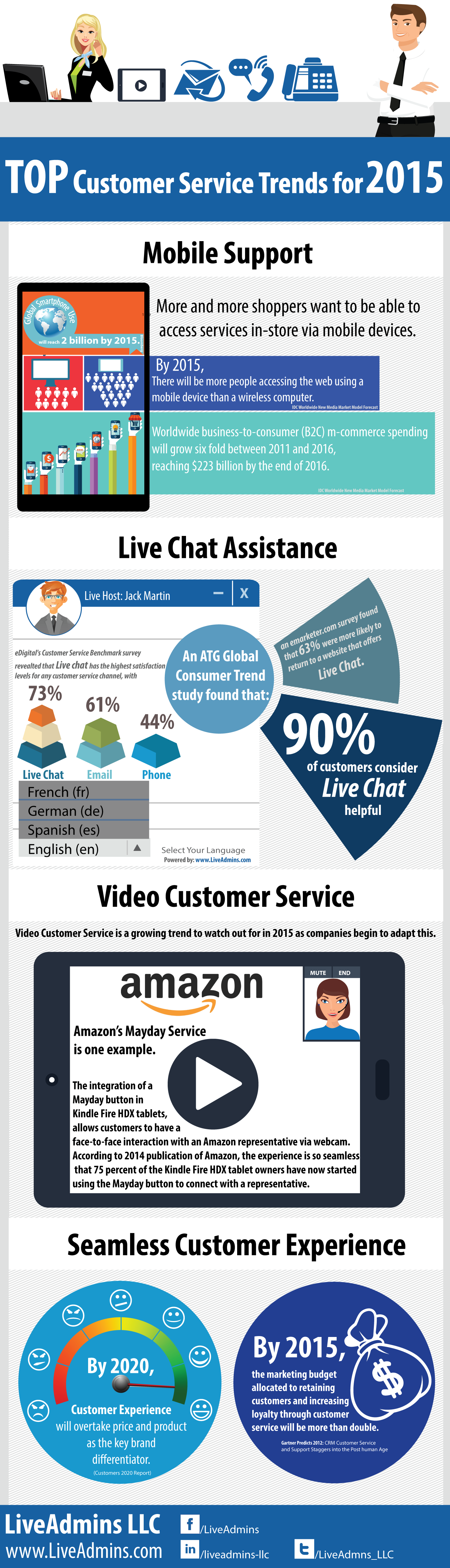 Customer service trends 2015