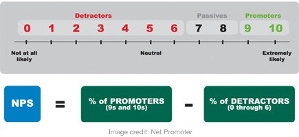 Measuring Customer Satisfaction Level