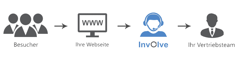 German Involve1 image