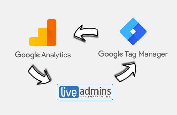 Google Tag Manager: Add LiveAdmins Live Chat to your website